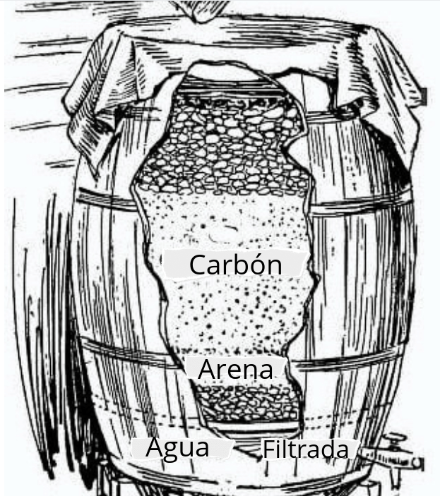 , Cómo crear un recolector y filtrar agua de lluvia con un sistema que se utiliza hace 100 años