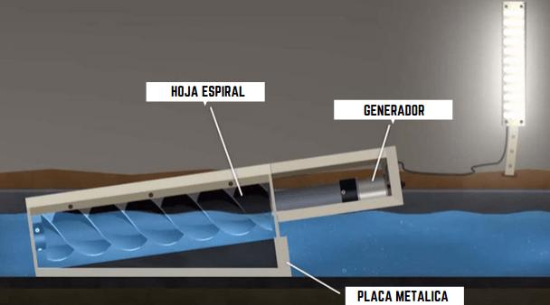 , Con este generador ultra pequeño podrás crear energía hidroeléctrica para tu casa