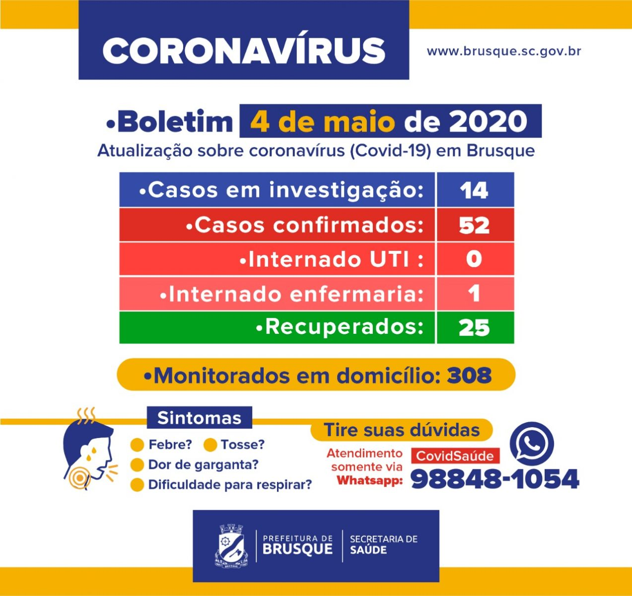 Brusque mantêm 52 casos confirmados do novo coronavírus