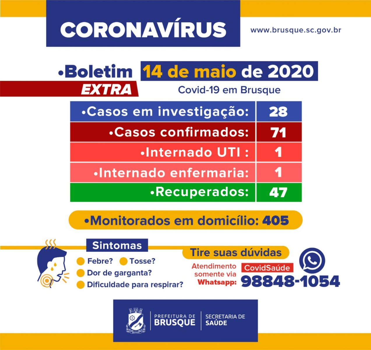 Boletim extra: Brusque registra 71 casos de Covid-19