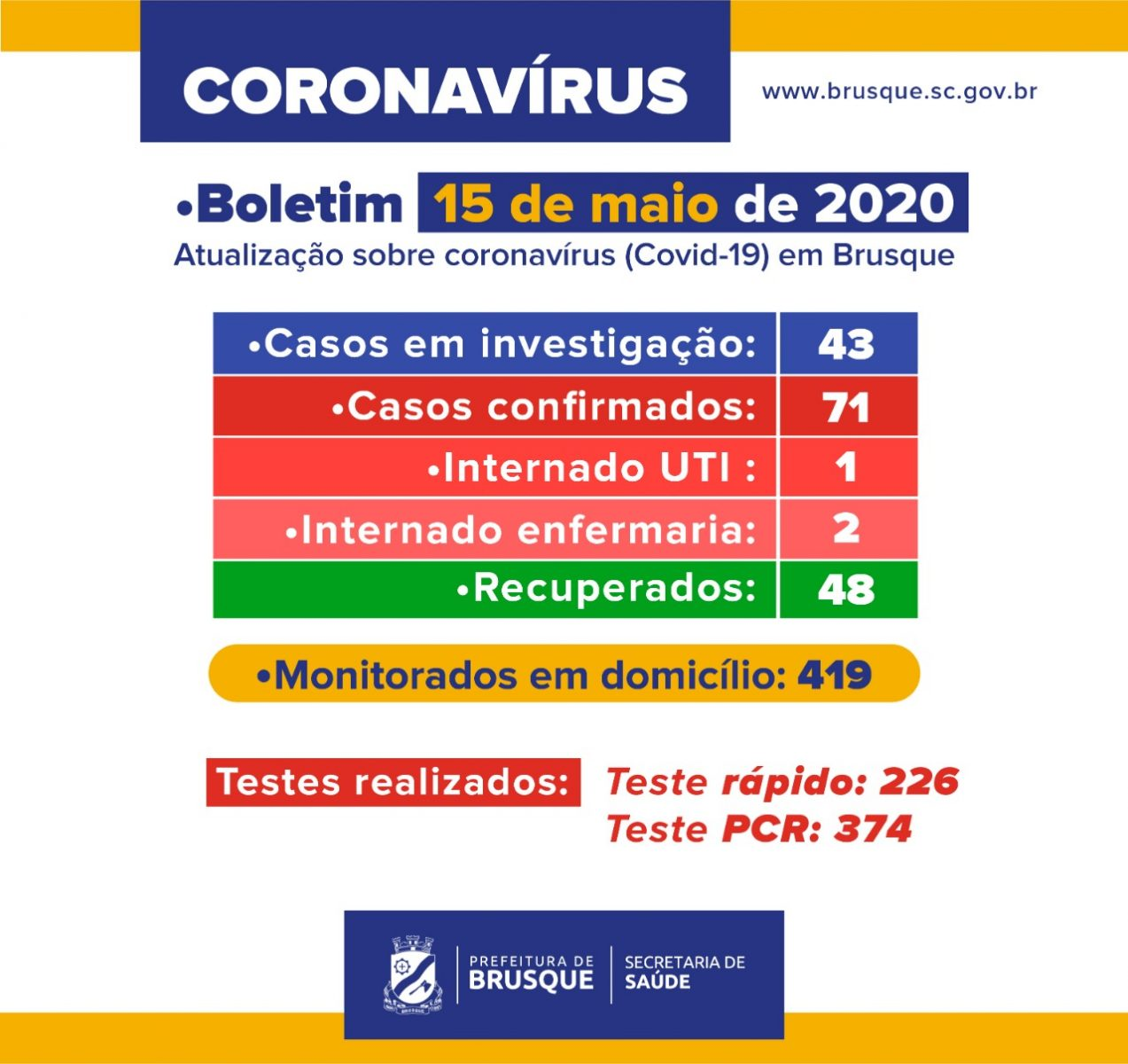 Brusque possui 71 casos de Covid-19