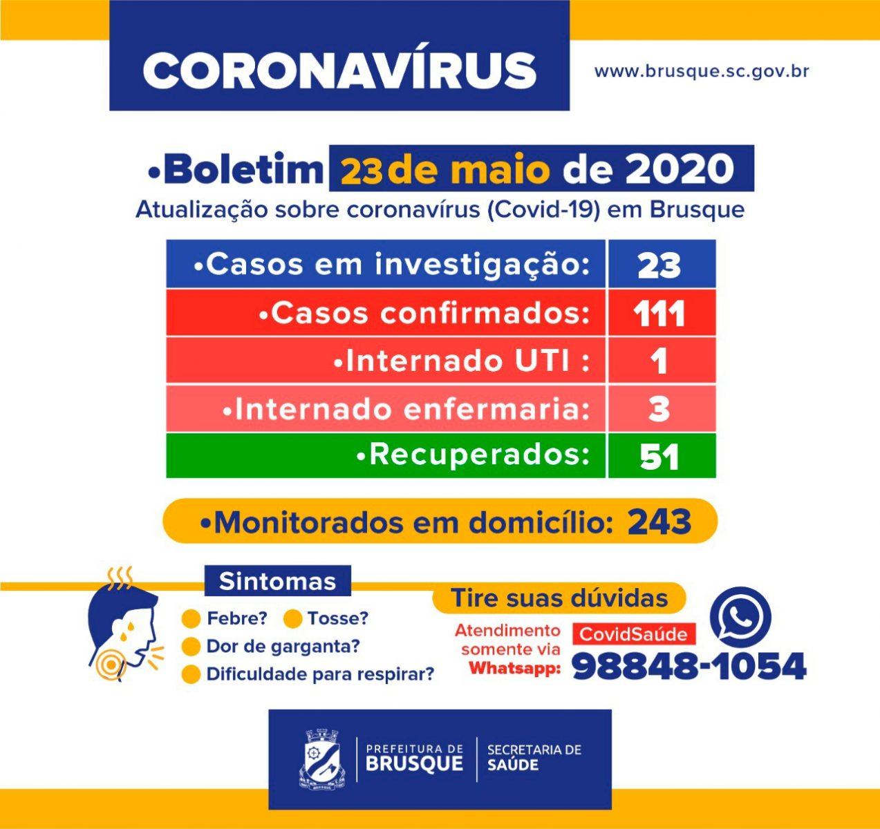 Brusque registra 111 casos de COVID-19. Número de recuperados é de 51, segundo Boletim divulgado neste sábado (23)