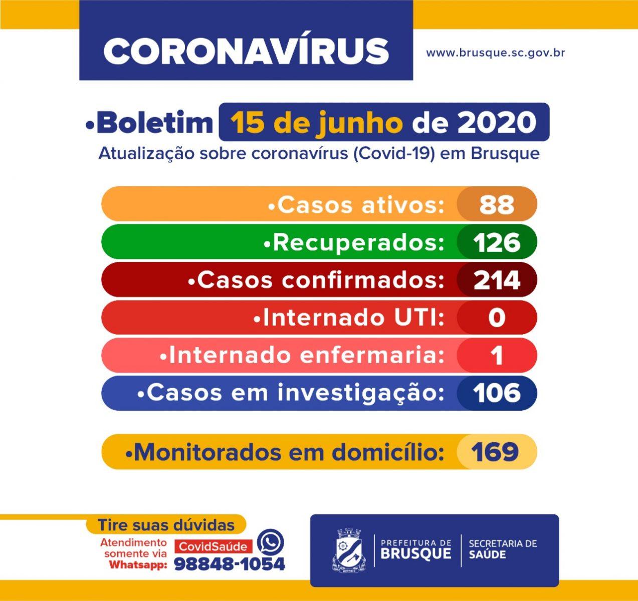 Sobe para 214 o número de casos confirmados de Covid-19 em Brusque