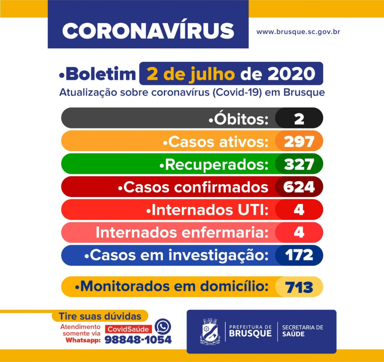 Confira o Boletim Epidemiológico da Prefeitura de Brusque desta quinta-feira (02)