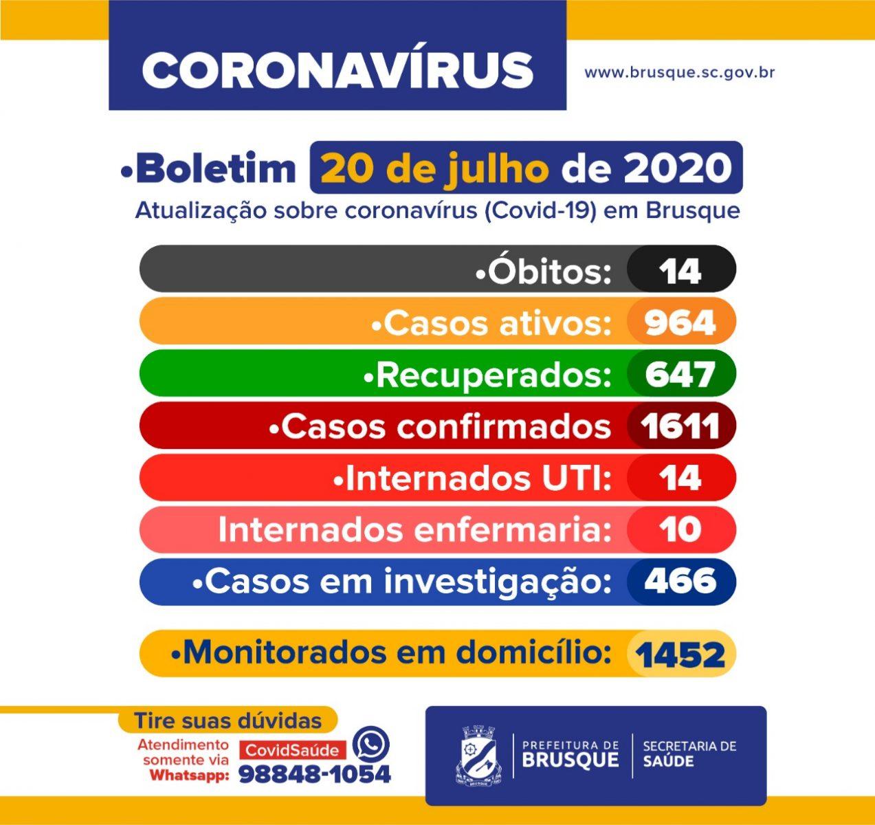 Confira o boletim epidemiológico da Prefeitura de Brusque nesta segunda-feira (20)