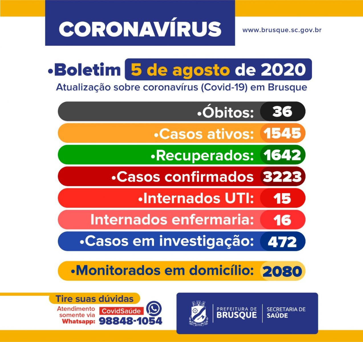 Confira o Boletim Epidemiológico desta quarta-feira (5)
