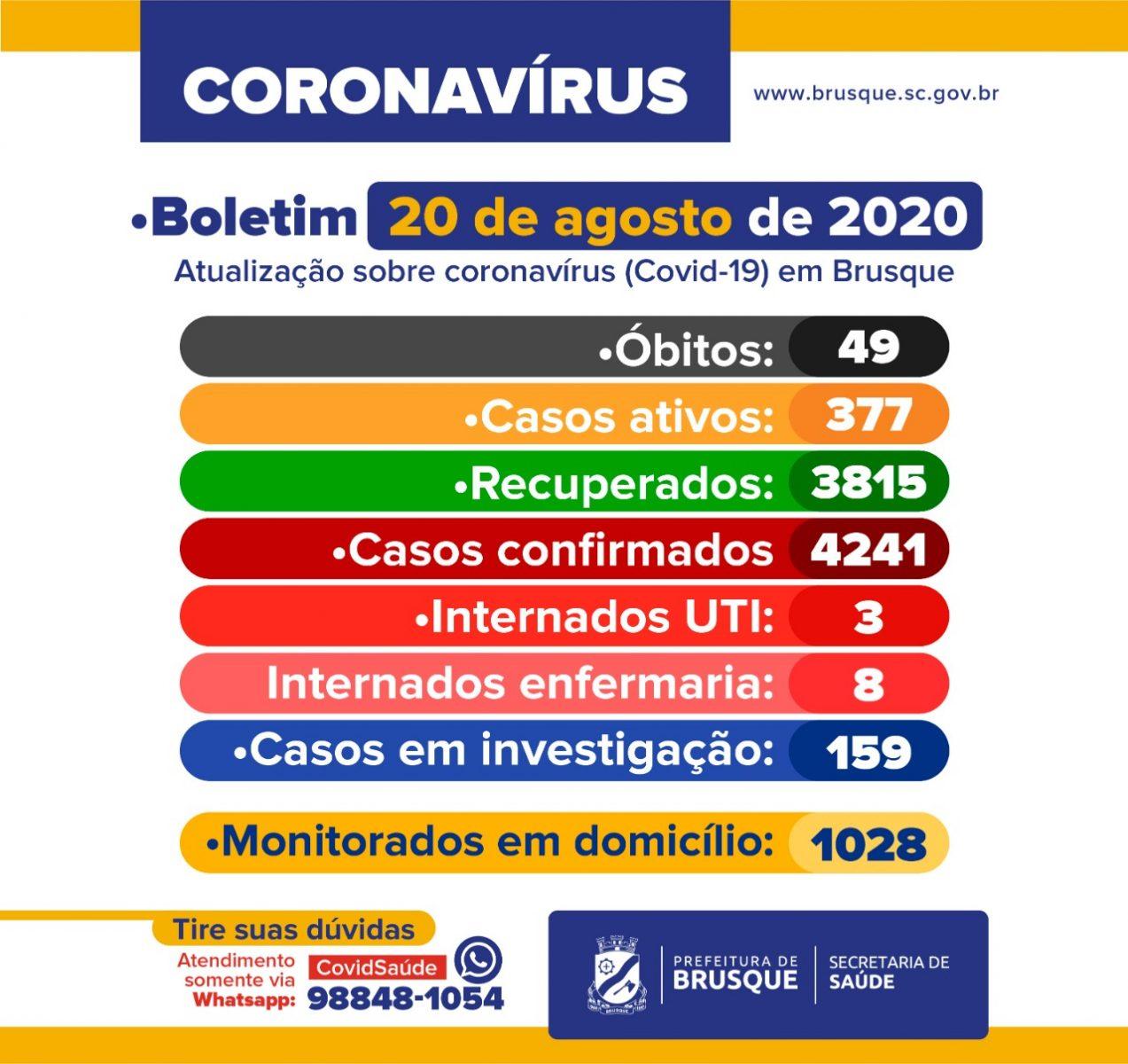 Confira o Boletim Epidemiológico da Prefeitura de Brusque desta quinta-feira (20)