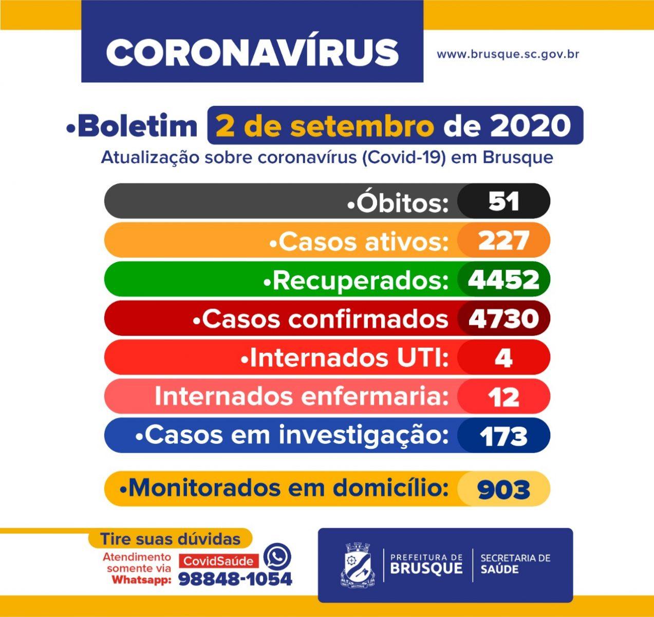 COVID-19: Boletim epidemiológico desta quarta-feira, 2 de setembro
