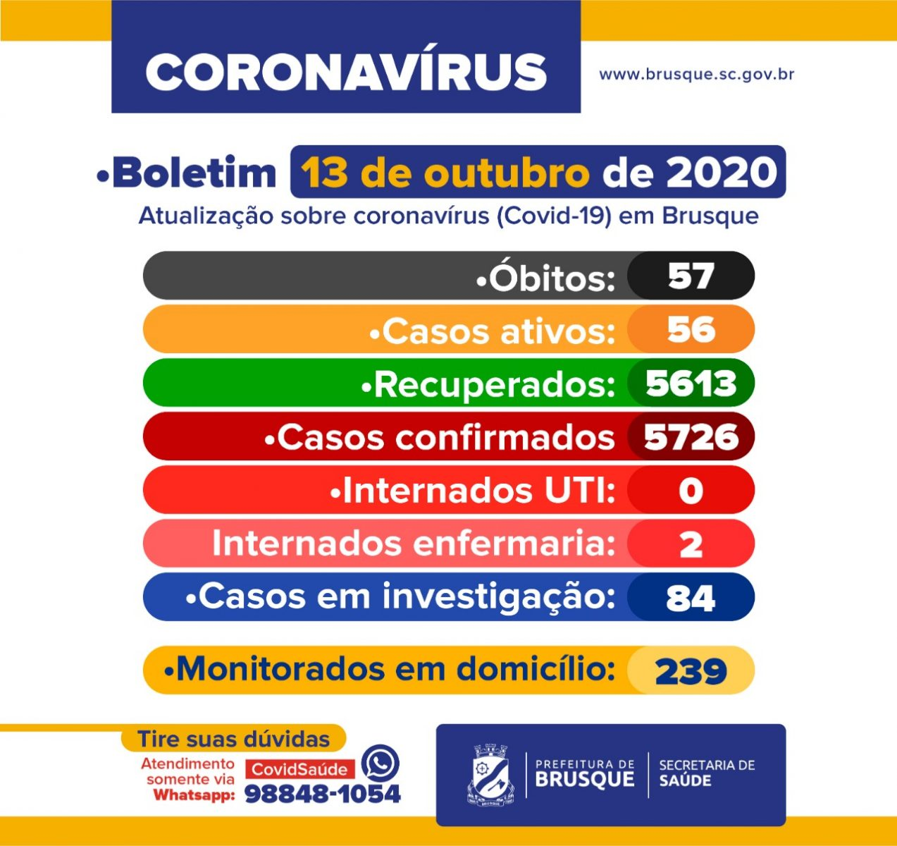Boletim Epidemiológico de terça-feira, 13 de outubro