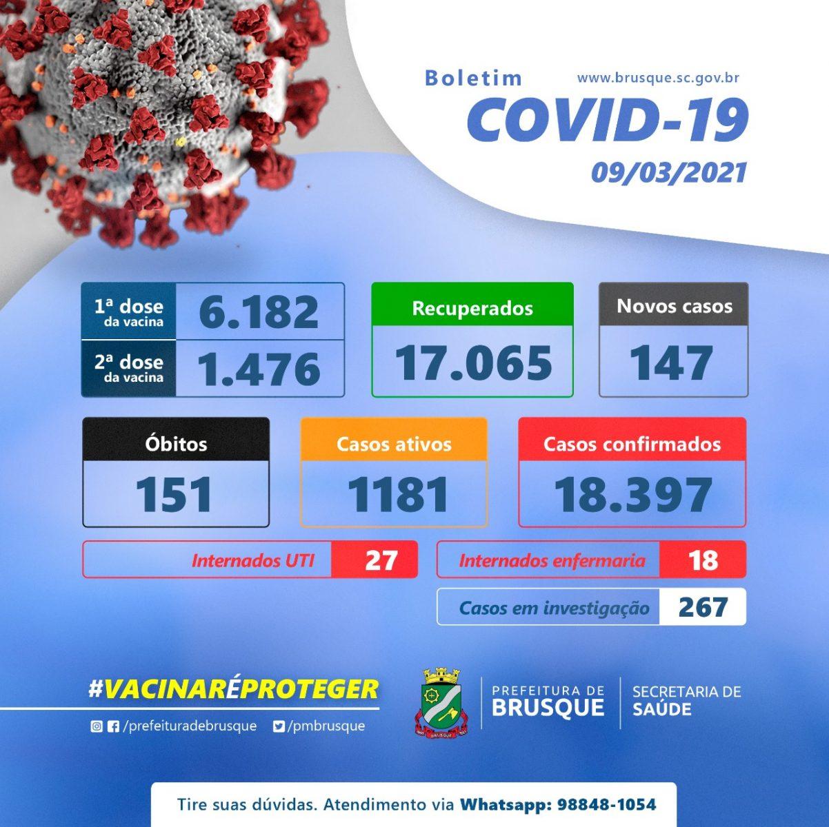 Covid-19: Confira o boletim epidemiológico desta terça-feira (09)