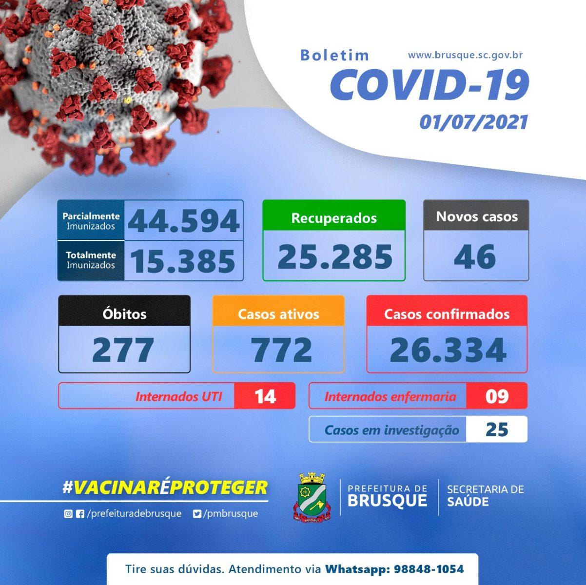 Covid-19: Confira o boletim epidemiológico desta quinta-feira (01)