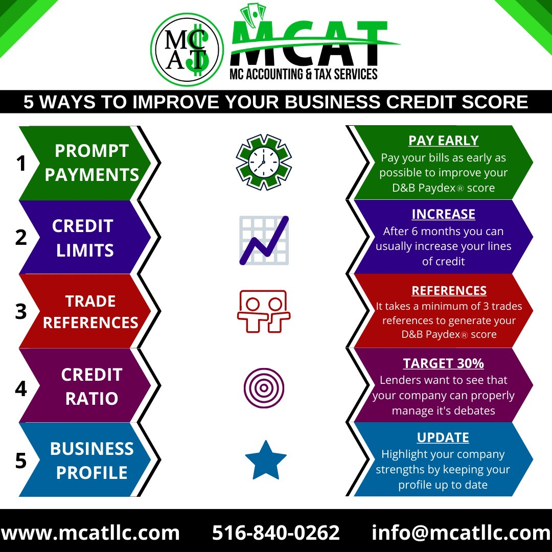 Uniondale Ny Business Credit Amp Consulting