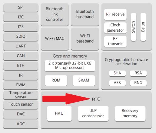 ESP32 - Utilizando o RTC interno para datas - Portal Vida de Silício