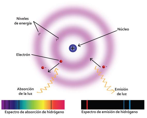 Resultado de imagen de absorción y emisión atómica