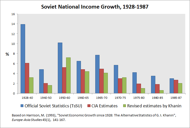 Crescimento soviético oficial (azul), calculado pela CIA (vermelho) e revisado (verde).