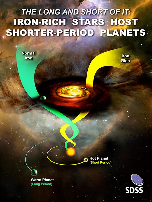 Estrelas ricas em ferro hospedam planetas de período mais curto
