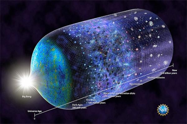 Linha de tempo atualizada do Universo.