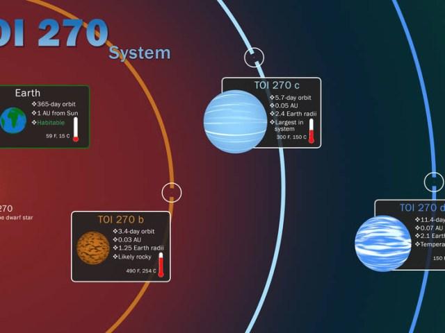 Sistema TOI 270