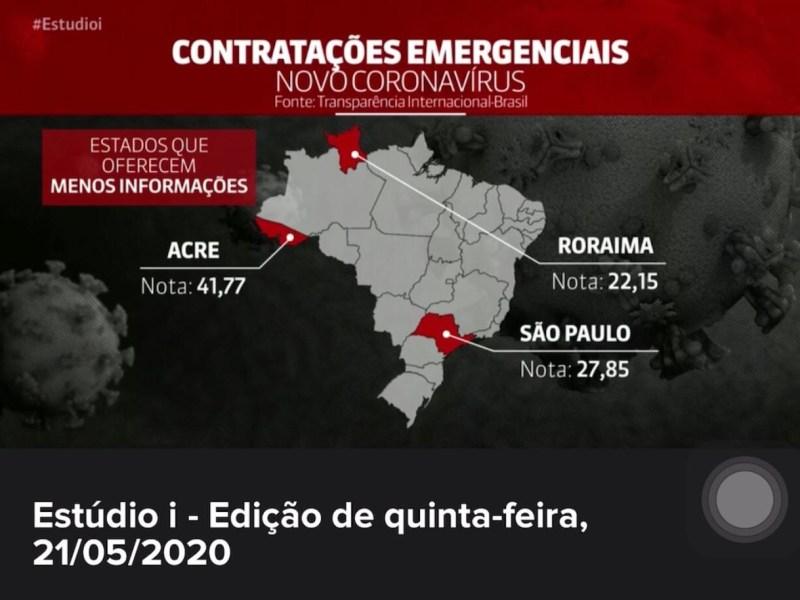 Acre é o terceiro estado menos transparente em contratações emergenciais durante a pandemia, revela estudo