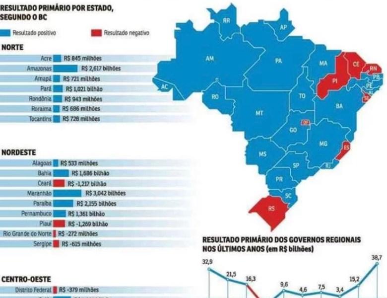 Por não pagar dívidas com a União, governo do Acre conseguiu saldo de R$ 845 milhões durante a pandemia
