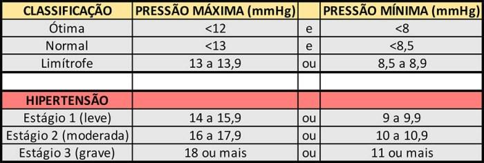 Tabela com valores de pressão arterial e classificação de estágios de hipertensão.
