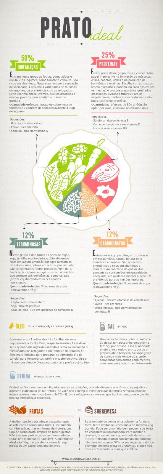 infografico2_pratoIdeal5_final