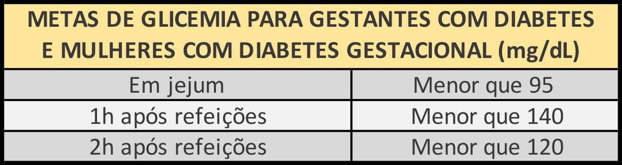 Metas de glicemia para quem tem diabetes gestacional ou gestantes com diabetes.