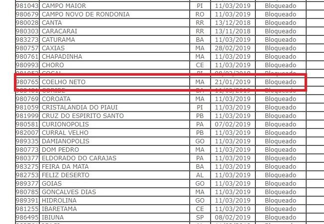 Bloqueio do FPM resulta em atraso no pagamento de servidores em Coelho Neto
