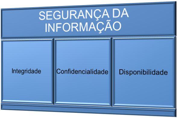 Pilares da Segurança da Informação