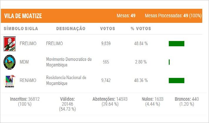A Comissão Distrital de Eleições de Moatize invalidou 1400 votos da Renamo, determinando desta forma a vitória da Frelimo