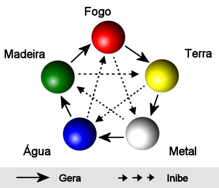 5_elementos_l