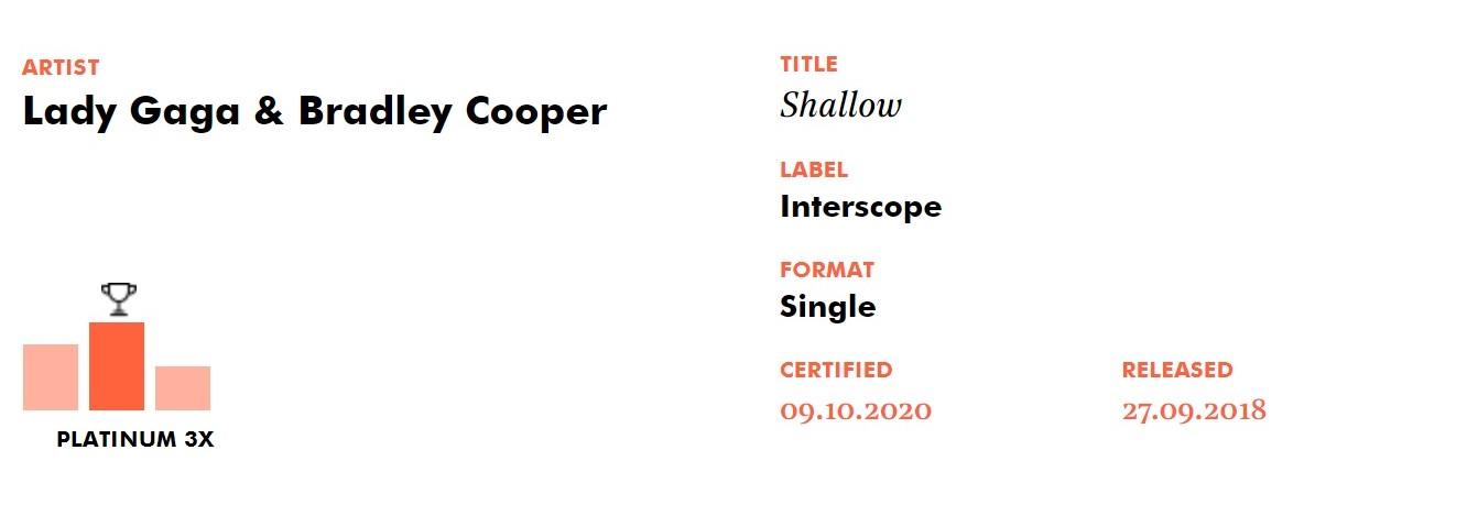 """""""Shallow"""" vendeu mais de 1,8 milhão no Reino Unido e conquista certificado de platina tripla"""