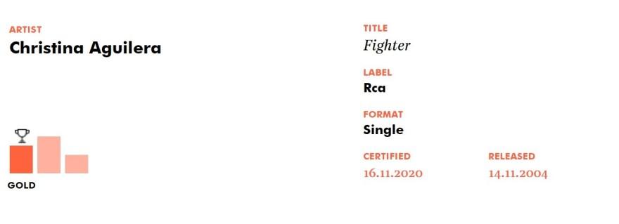 """""""Fighter"""" de Christina Aguilera conquista certificado de Ouro no Reino Unido"""