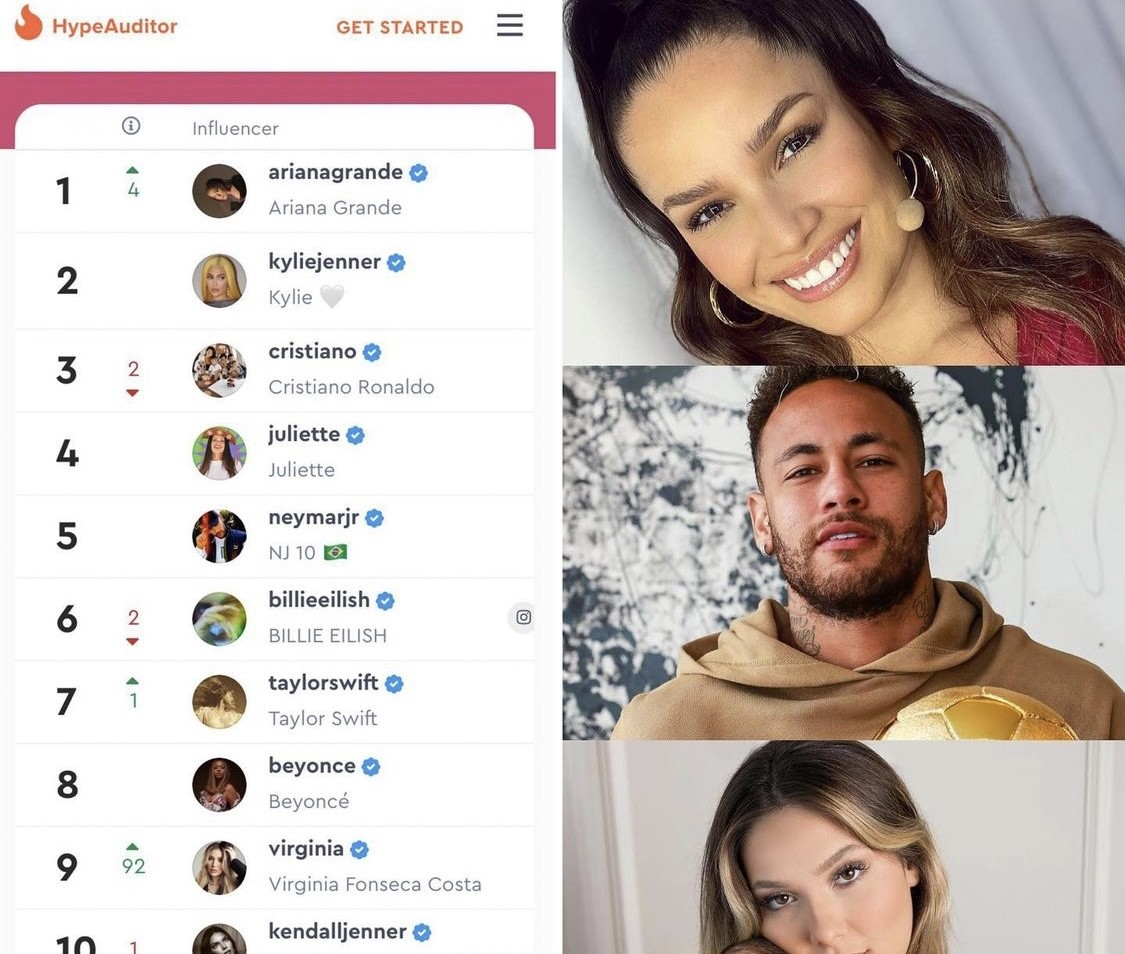 Juliette ultrapassa Neymar e se torna brasileira com o maior engajamento no Instagram