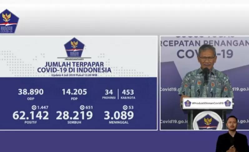 62.142 Kasus Terinfeksi Covid-19, 28.219 Sembuh