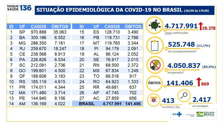 Brasil acumula 141.406 mortes pelo novo coronavírus