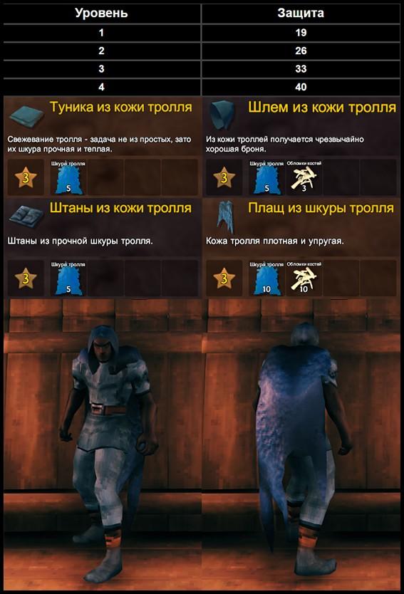 Все Комплекты Брони в Valhem. Рецепты, Статистика, Состав и др.