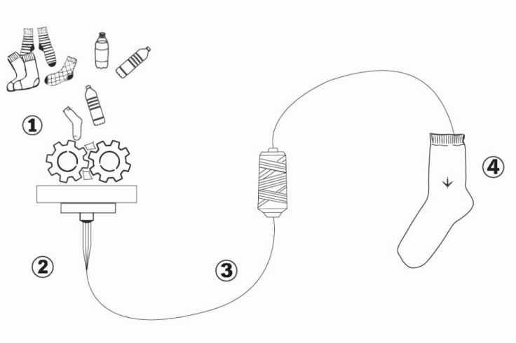 Schéma pour expliquer la fabrication des chaussettes écoresponsables