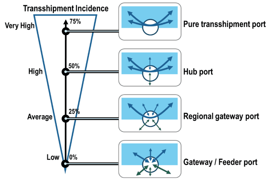 Levels of Transshipment Incidence