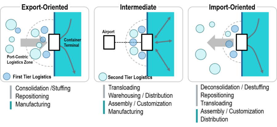 Functional Types of Port Centric Logistics