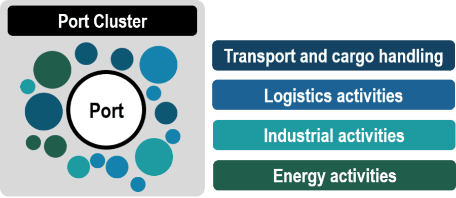 Ports as Clusters of Economic Activity