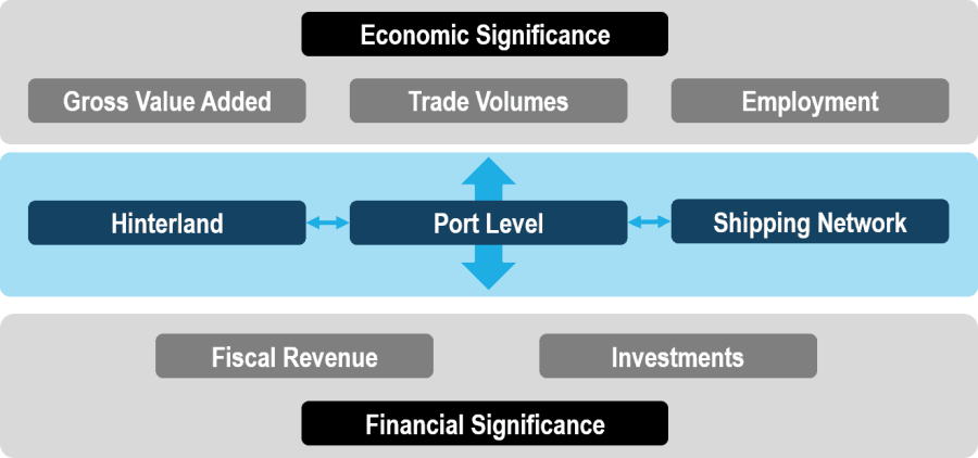 The Economic Significance of Ports
