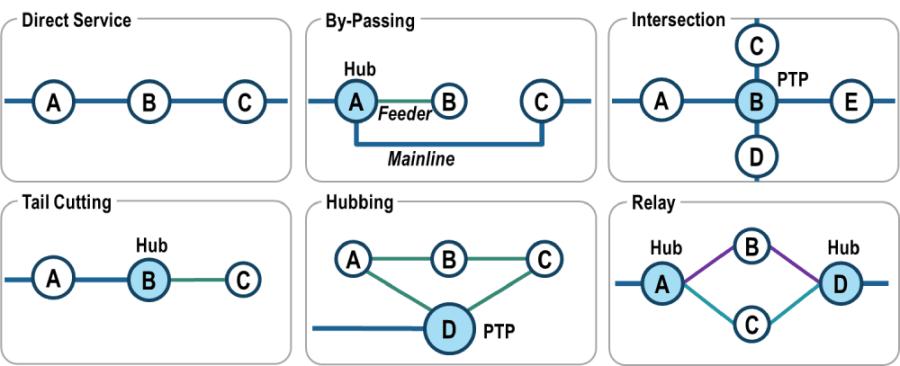 Transshipment Patterns