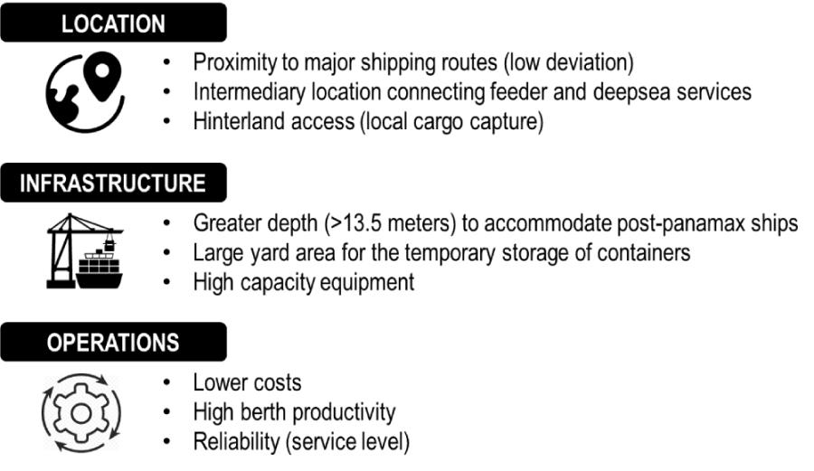 Selection Factors for a Transshipment Hub