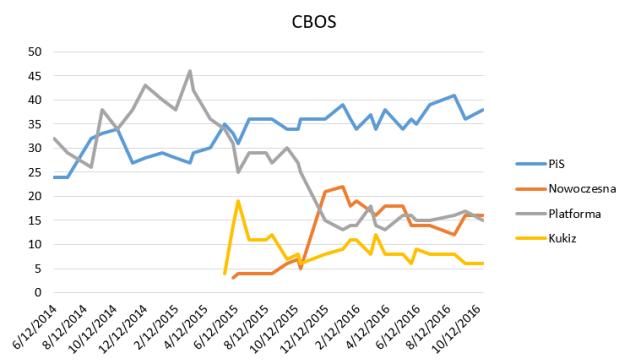 survey_firms_-_cbos