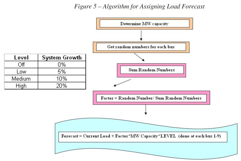Algorithm for Assigning Load Forecast
