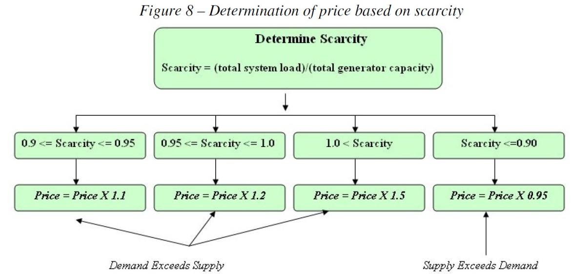 Determination of price based on scarcity