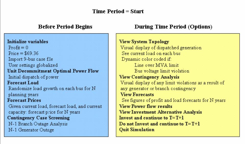Time Planning Algorithm Start
