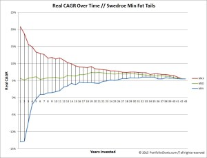 Swedroe Min Fat Tails CAGR Funnel Chart
