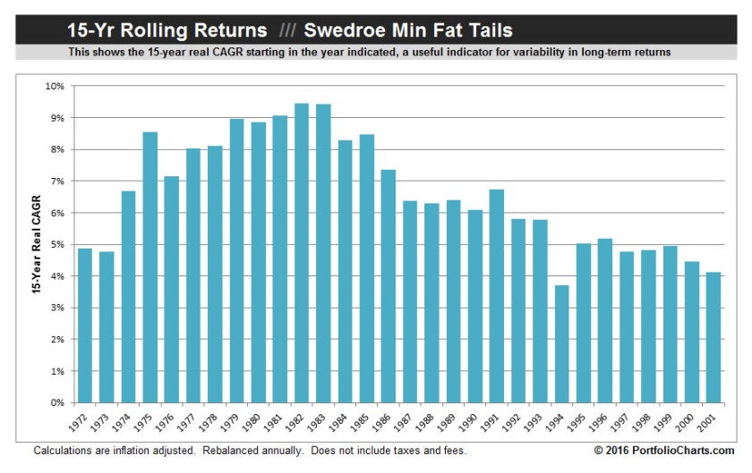 swedroe-min-fat-tails-rolling-returns-2016